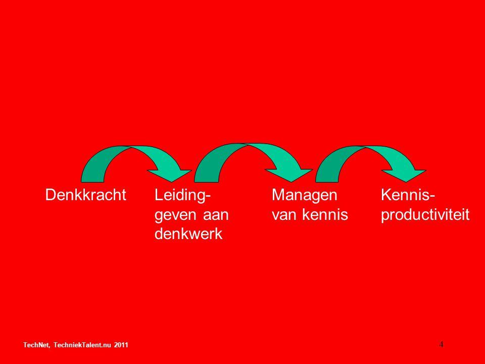 DenkkrachtLeiding- geven aan denkwerk Managen van kennis Kennis- productiviteit TechNet, TechniekTalent.nu 2011 4