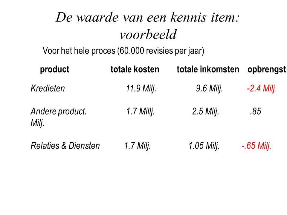 De waarde van een kennis item: voorbeeld Voor het hele proces (60.000 revisies per jaar) producttotale kostentotale inkomstenopbrengst Kredieten 11.9 Milj.