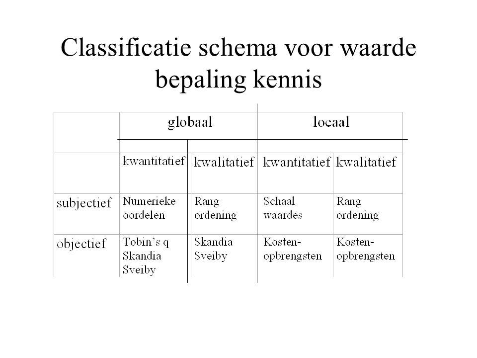 Classificatie schema voor waarde bepaling kennis