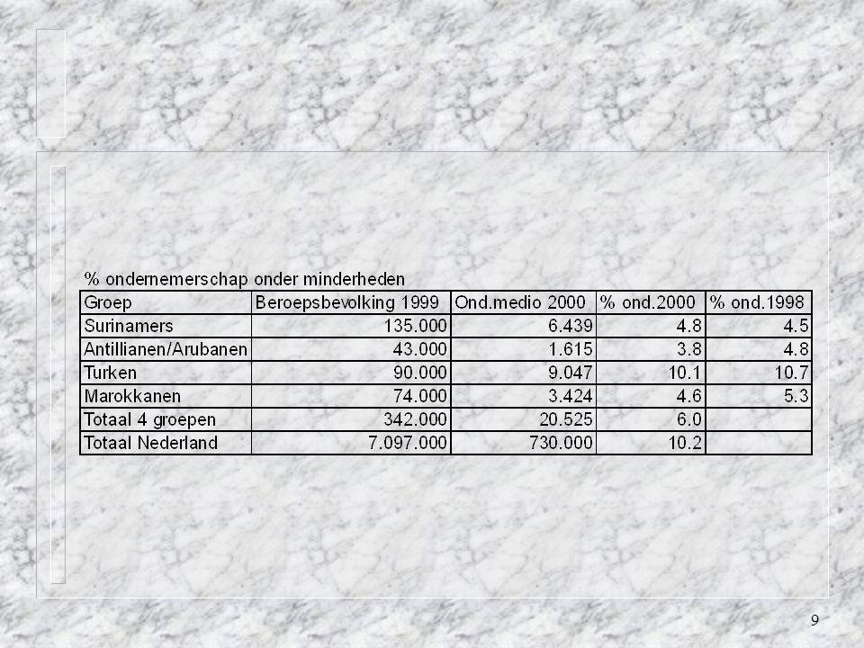20 Ondernemend Suriname Bouwstenen voor IM: n opzetten ondersteuningscentrum ondernemerschap voor minderheden; n bundeling know how via uitwisseling goede praktijken; n oprichten van een consortium van partijen; n inspiratie en bijstand aan ondernemers organisatie en instellingen die actie wensen te nemen; n oprichten van een documentatietank; n rapportering problemen en wegen tot oplossing aan de overheid; n trajectbegeleiding bij kandidaat ondernemers; n aanbod van langdurige indiv.