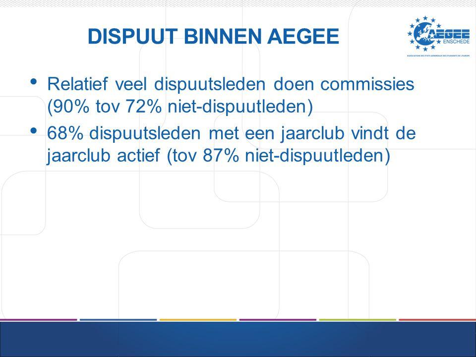 DISPUUT BINNEN AEGEE Relatief veel dispuutsleden doen commissies (90% tov 72% niet-dispuutleden) 68% dispuutsleden met een jaarclub vindt de jaarclub actief (tov 87% niet-dispuutleden)