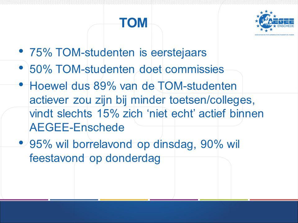 TOM 75% TOM-studenten is eerstejaars 50% TOM-studenten doet commissies Hoewel dus 89% van de TOM-studenten actiever zou zijn bij minder toetsen/colleges, vindt slechts 15% zich 'niet echt' actief binnen AEGEE-Enschede 95% wil borrelavond op dinsdag, 90% wil feestavond op donderdag