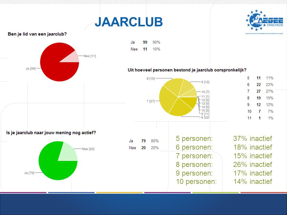 JAARCLUB 5 personen: 37% inactief 6 personen: 18% inactief 7 personen: 15% inactief 8 personen: 26% inactief 9 personen: 17% inactief 10 personen: 14% inactief