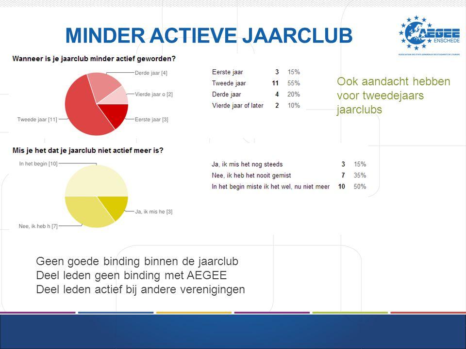MINDER ACTIEVE JAARCLUB Geen goede binding binnen de jaarclub Deel leden geen binding met AEGEE Deel leden actief bij andere verenigingen Ook aandacht