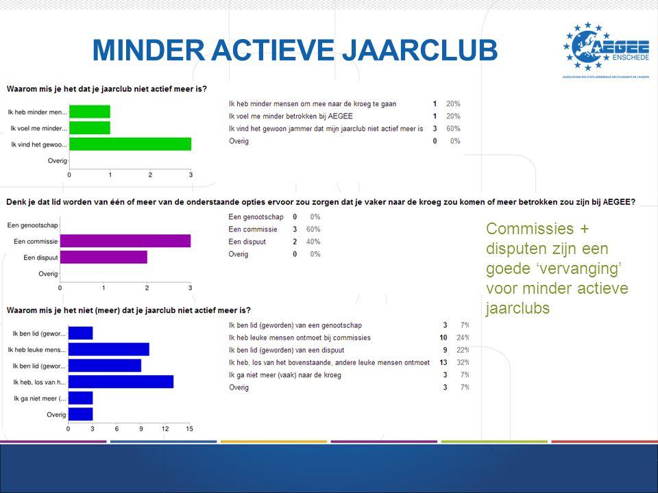 JAARCLUB 100% mensen met een minder actieve jaarclub doen commissies (tov 72% met een actieve jaarclub)