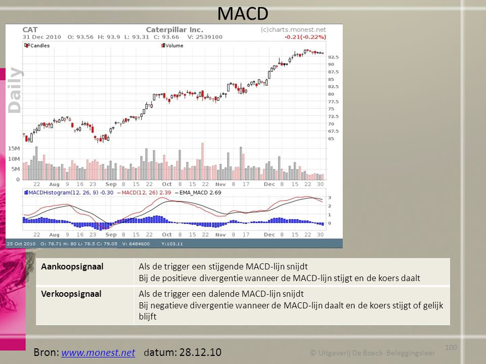 MACD © Uitgeverij De Boeck Beleggingsleer Bron: www.monest.net d atum: 28.12.10 www.monest.net AankoopsignaalAls de trigger een stijgende MACD-lijn sn