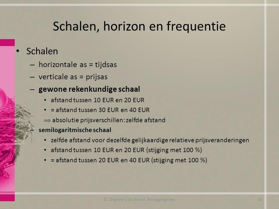 Schalen, horizon en frequentie Schalen – horizontale as = tijdsas – verticale as = prijsas – gewone rekenkundige schaal afstand tussen 10 EUR en 20 EU