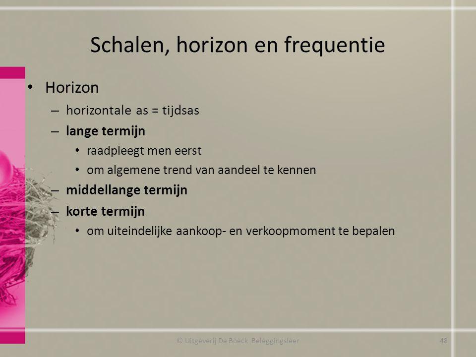 Schalen, horizon en frequentie Horizon – horizontale as = tijdsas – lange termijn raadpleegt men eerst om algemene trend van aandeel te kennen – midde