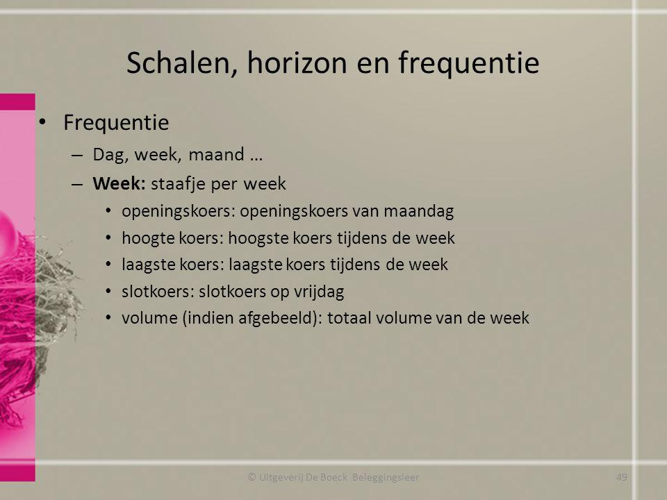 Schalen, horizon en frequentie Frequentie – Dag, week, maand … – Week: staafje per week openingskoers: openingskoers van maandag hoogte koers: hoogste