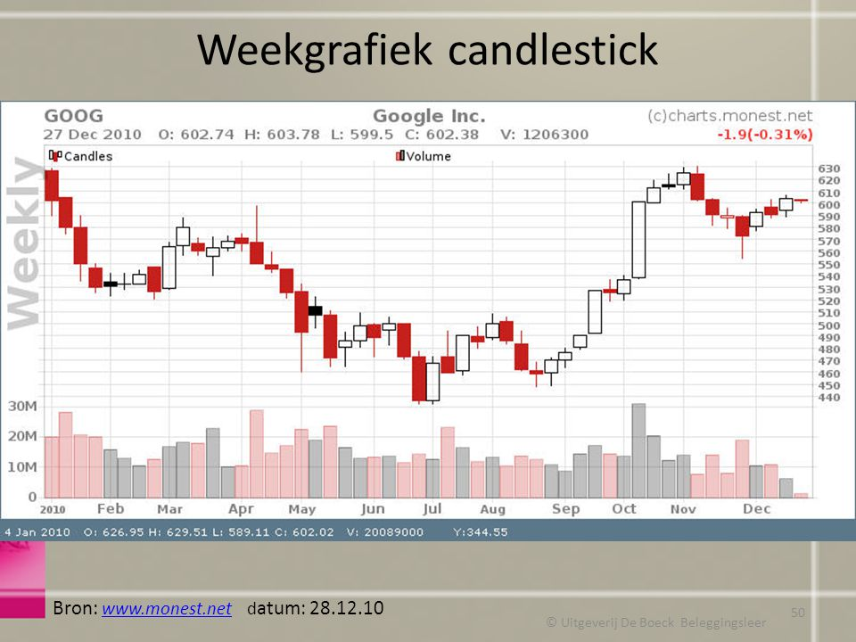 Weekgrafiek candlestick © Uitgeverij De Boeck Beleggingsleer Bron: www.monest.net d atum: 28.12.10 www.monest.net 50