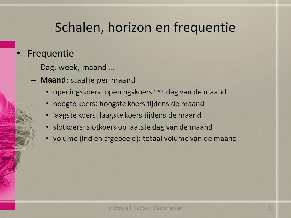 Schalen, horizon en frequentie Frequentie – Dag, week, maand … – Maand: staafje per maand openingskoers: openingskoers 1 ste dag van de maand hoogte k