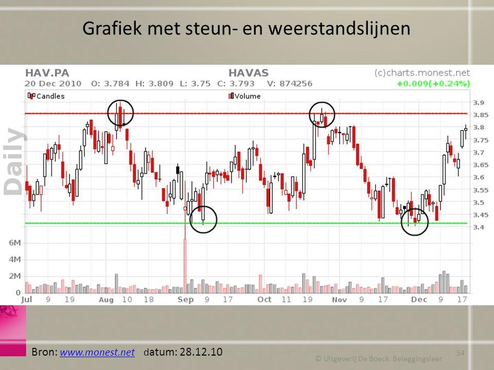 Grafiek met steun- en weerstandslijnen © Uitgeverij De Boeck Beleggingsleer Bron: www.monest.net d atum: 28.12.10 www.monest.net 54