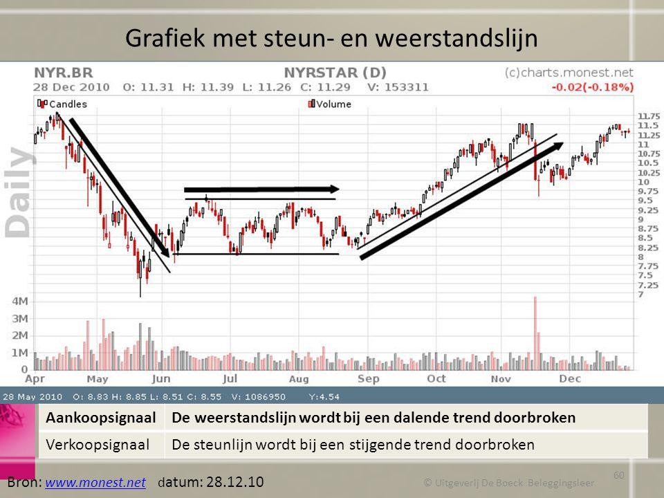 Grafiek met steun- en weerstandslijn © Uitgeverij De Boeck Beleggingsleer Bron: www.monest.net d atum: 28.12.10 www.monest.net AankoopsignaalDe weerst