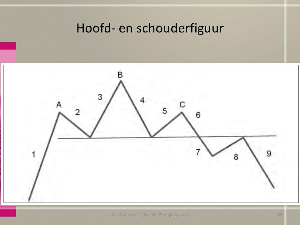 Hoofd- en schouderfiguur © Uitgeverij De Boeck Beleggingsleer63