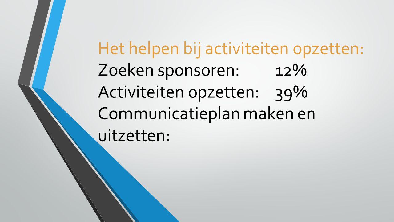 Het helpen bij activiteiten opzetten: Zoeken sponsoren:12% Activiteiten opzetten:39% Communicatieplan maken en uitzetten: