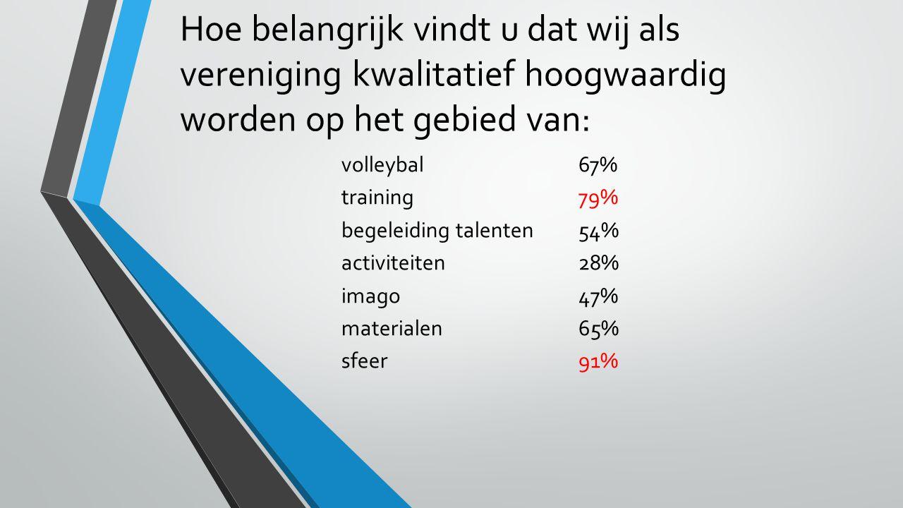 Hoe belangrijk vindt u dat wij als vereniging kwalitatief hoogwaardig worden op het gebied van: volleybal67% training79% begeleiding talenten54% activiteiten28% imago47% materialen65% sfeer91%