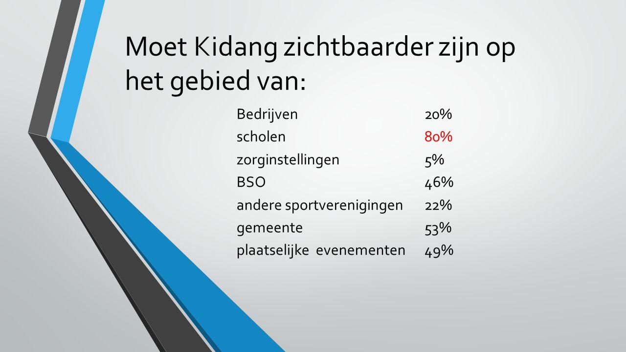 Moet Kidang zichtbaarder zijn op het gebied van: Bedrijven20% scholen80% zorginstellingen5% BSO46% andere sportverenigingen22% gemeente53% plaatselijke evenementen49%