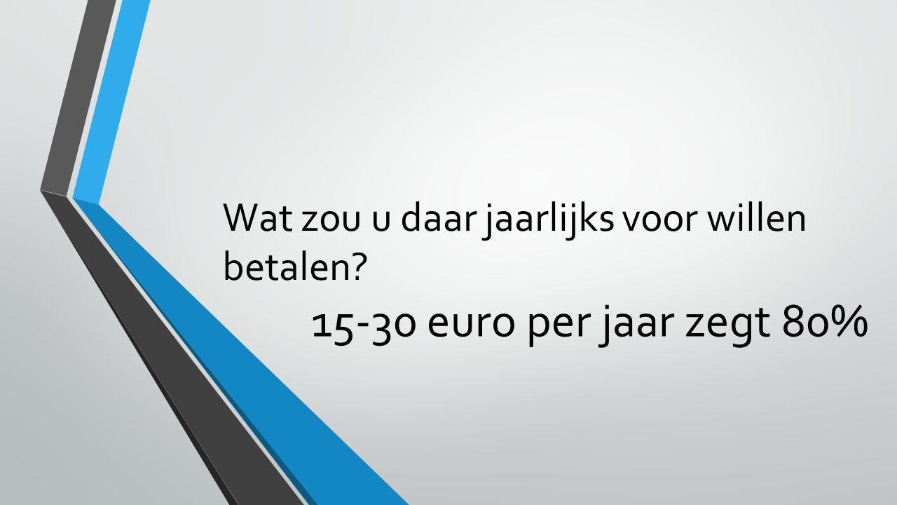 15-30 euro per jaar zegt 80%