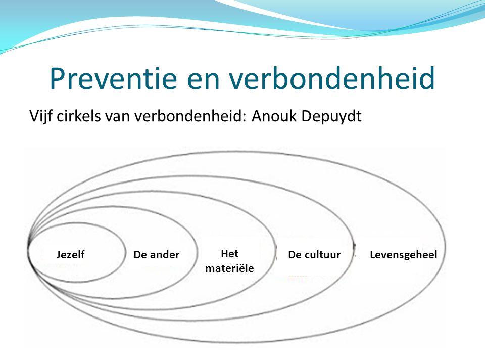 Preventie en verbondenheid Vijf cirkels van verbondenheid: Anouk Depuydt JezelfDe ander Het materiële De cultuurLevensgeheel