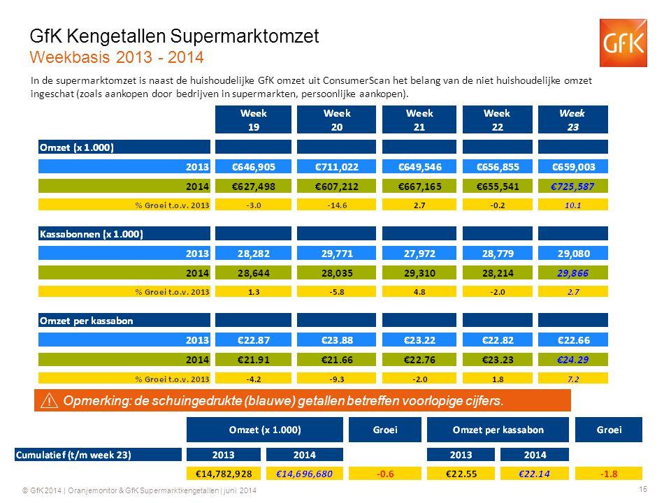 15 © GfK 2014 | Oranjemonitor & GfK Supermarktkengetallen | juni 2014 GfK Kengetallen Supermarktomzet Weekbasis 2013 - 2014 In de supermarktomzet is naast de huishoudelijke GfK omzet uit ConsumerScan het belang van de niet huishoudelijke omzet ingeschat (zoals aankopen door bedrijven in supermarkten, persoonlijke aankopen).