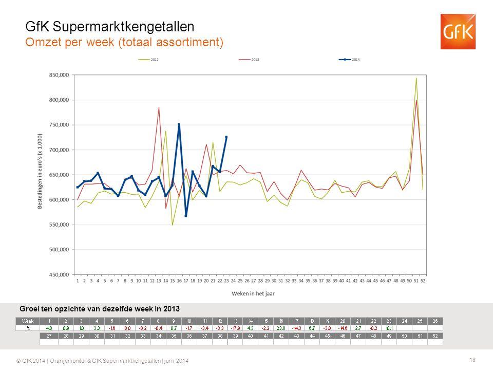 18 © GfK 2014 | Oranjemonitor & GfK Supermarktkengetallen | juni 2014 Groei ten opzichte van dezelfde week in 2013 GfK Supermarktkengetallen Omzet per week (totaal assortiment)