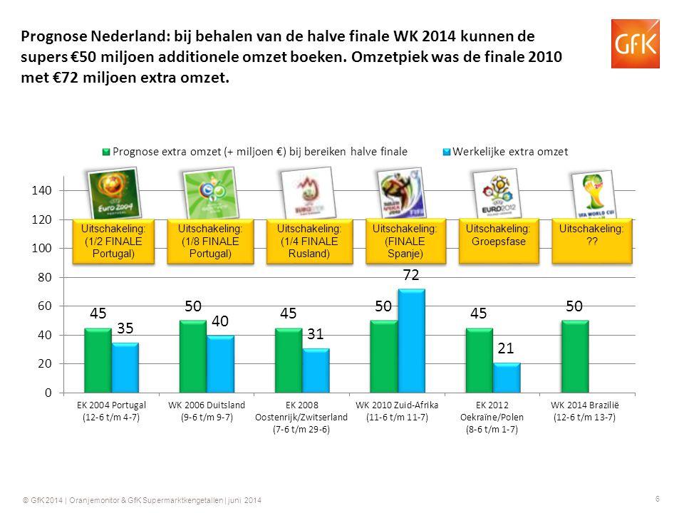 17 © GfK 2014 | Oranjemonitor & GfK Supermarktkengetallen | juni 2014 GfK Supermarktkengetallen Maandbasis 2013 - 2014