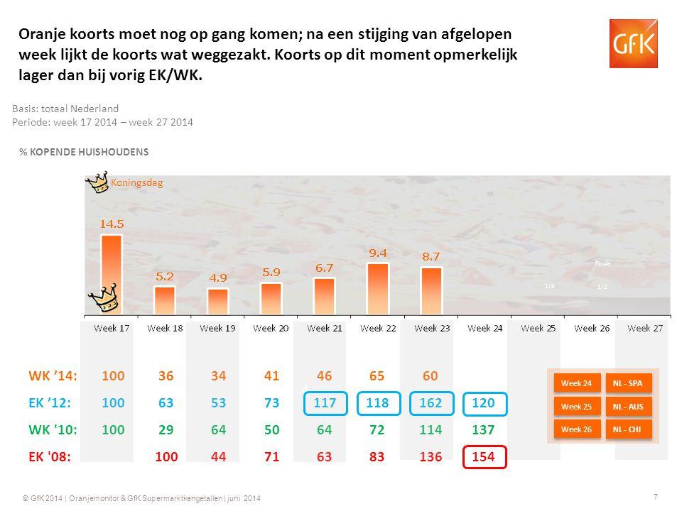 7 © GfK 2014 | Oranjemonitor & GfK Supermarktkengetallen | juni 2014 WK '14:100363441466560 EK '12:100635373117118162120 WK 10:1002964506472114137 EK 08:10044716383136154 4 Basis: totaal Nederland Periode: week 17 2014 – week 27 2014 % KOPENDE HUISHOUDENS Koningsdag Oranje koorts moet nog op gang komen; na een stijging van afgelopen week lijkt de koorts wat weggezakt.