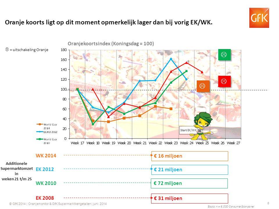 19 © GfK 2014 | Oranjemonitor & GfK Supermarktkengetallen | juni 2014 Groei ten opzichte van dezelfde week in 2013 GfK Supermarktkengetallen Aantal kassabonnen per week