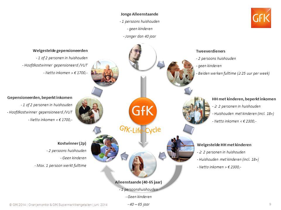 10 © GfK 2014 | Oranjemonitor & GfK Supermarktkengetallen | juni 2014 % KOPENDE HUISHOUDENS WEEK 23 2014 8.7% 11.3 7.5 8.0 5.8 6.7 9.3 6.2 Basis: totaal Nederland Periode: week 17 2014 – week 27 2014 Vooral gezinnen en tweeverdieners koper naar verhouding veel oranje producten.