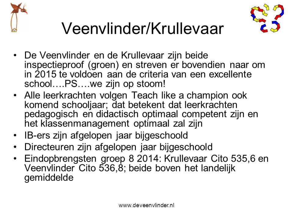 Veenvlinder/Krullevaar De Veenvlinder en de Krullevaar zijn beide inspectieproof (groen) en streven er bovendien naar om in 2015 te voldoen aan de cri