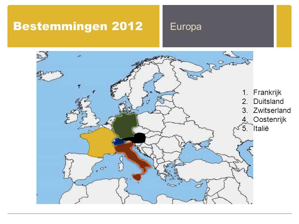 Bestemmingen 2012 Europa 1.Frankrijk 2.Duitsland 3.Zwitserland 4.Oostenrijk 5.Italië