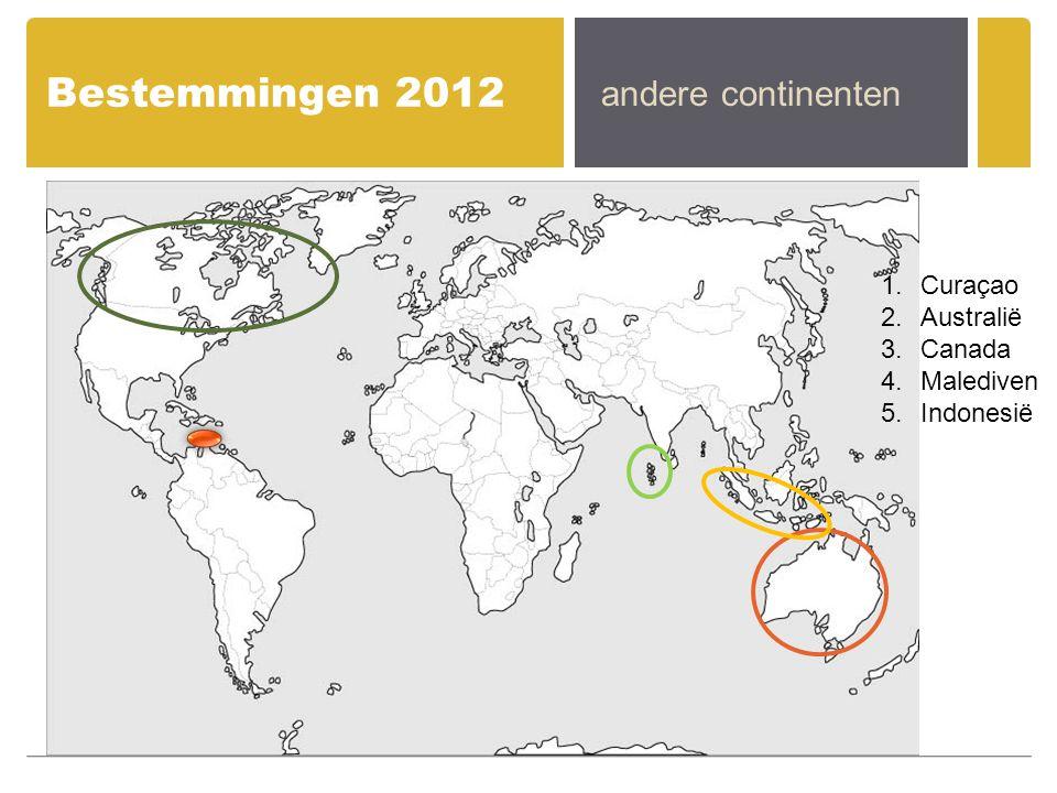 Bestemmingen 2012 andere continenten 1.Curaçao 2.Australië 3.Canada 4.Malediven 5.Indonesië