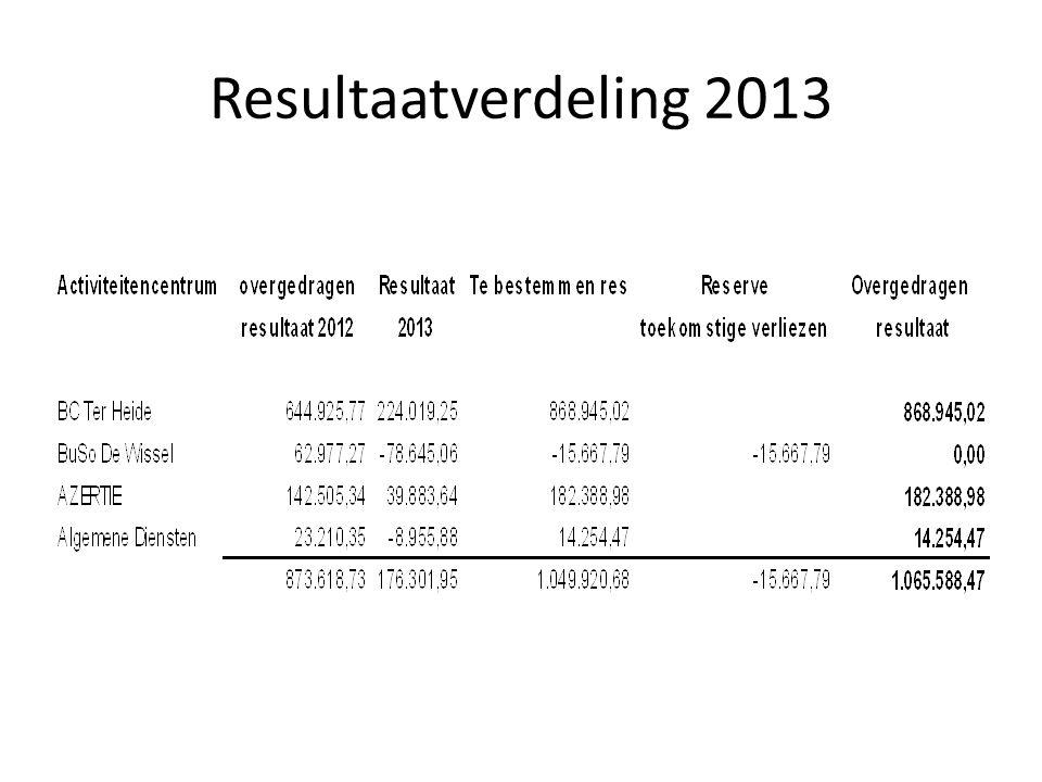 Resultaatverdeling 2013
