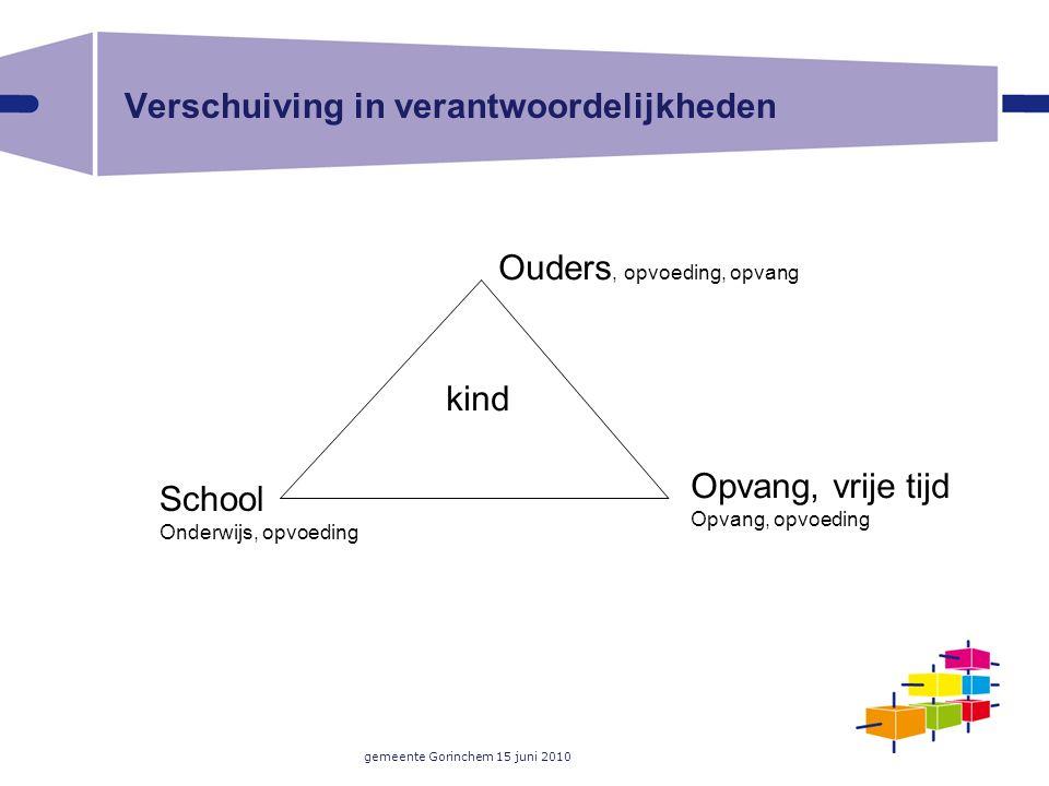 gemeente Gorinchem 15 juni 2010 Verschuiving in verantwoordelijkheden Ouders, opvoeding, opvang kind School Onderwijs, opvoeding Opvang, vrije tijd Op
