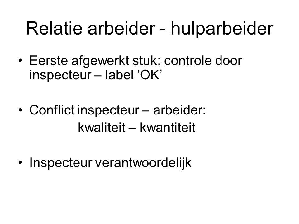 Relatie arbeider - hulparbeider Eerste afgewerkt stuk: controle door inspecteur – label 'OK' Conflict inspecteur – arbeider: kwaliteit – kwantiteit In