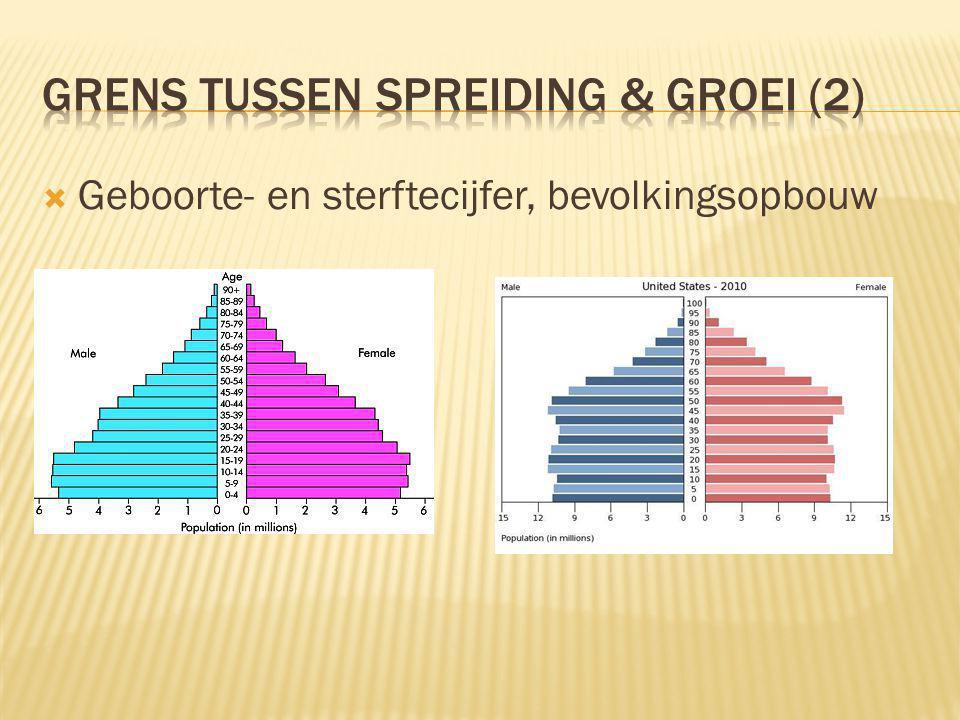  Geboorte- en sterftecijfer, bevolkingsopbouw