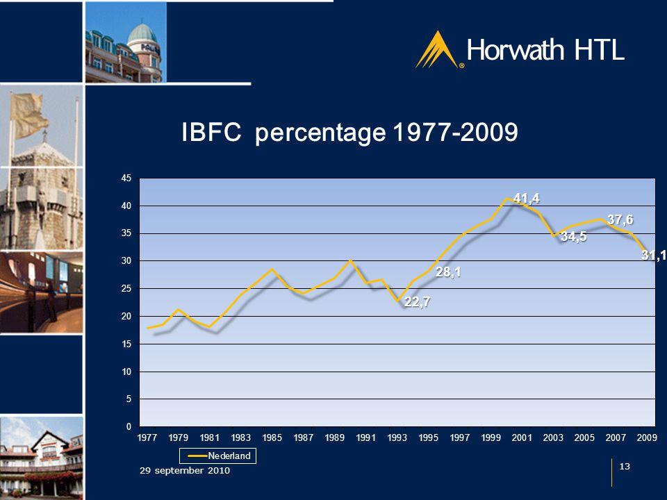 IBFC percentage 1977-2009 29 september 2010 13
