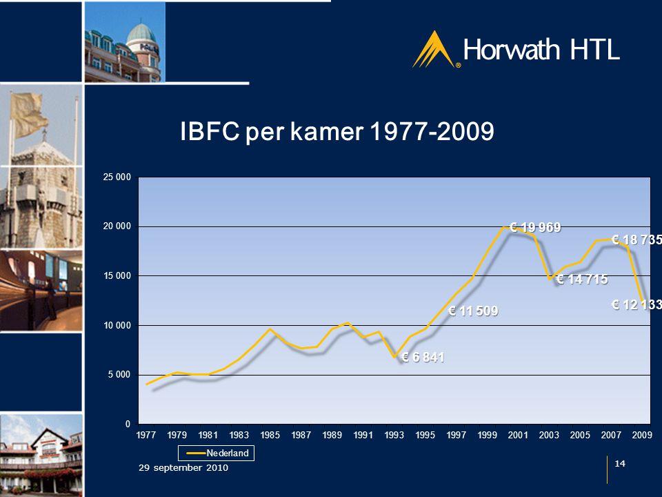 IBFC per kamer 1977-2009 29 september 2010 14