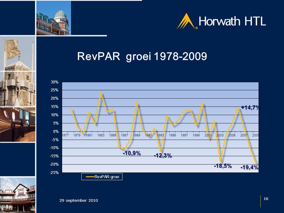 RevPAR groei 1978-2009 29 september 2010 16