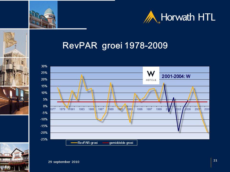 RevPAR groei 1978-2009 29 september 2010 21