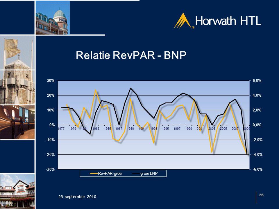 Relatie RevPAR - BNP 29 september 2010 26
