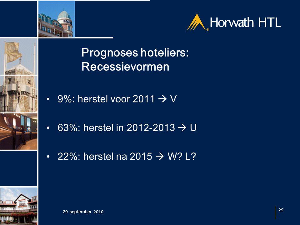 Prognoses hoteliers: Recessievormen 29 september 2010 29 9%: herstel voor 2011  V 63%: herstel in 2012-2013  U 22%: herstel na 2015  W.