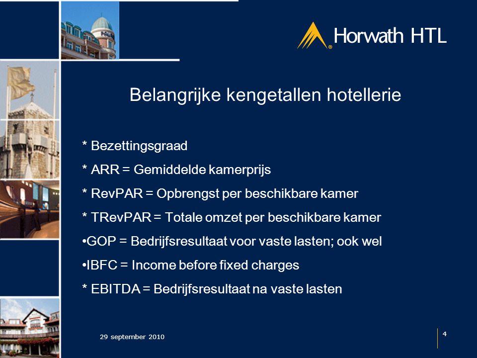 Resultaat na huur (per kamer) 29 september 2010 35 2009DriesterrenViersterrenVijfsterren Income Before Fixed Charges € 9.600€ 12.600€ 16.500 Huur € 6.000€ 9.000€ 15.000 Resultaat na huur € 3.600 € 1.500