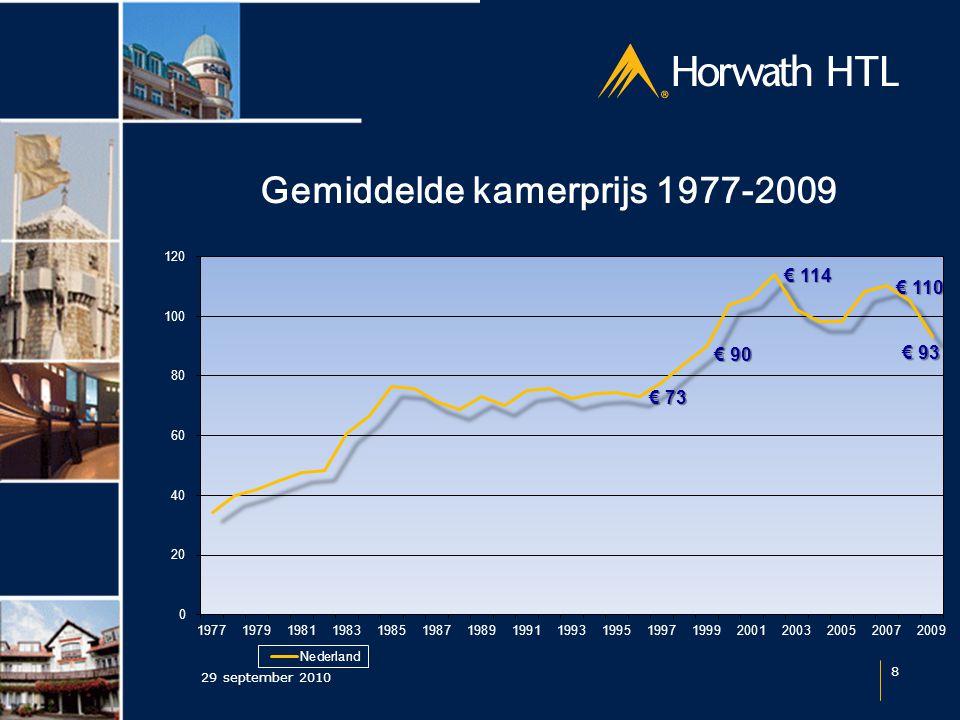 Gemiddelde kamerprijs 1977-2009 29 september 2010 8