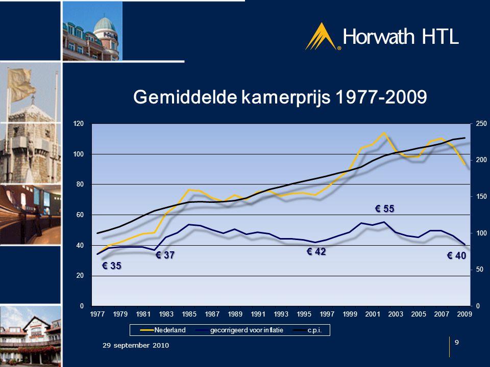 Resultaten per stad 29 september 2010 10 Nederland Occ: 62,1% ARR:€ 93 RevPAR: € 58