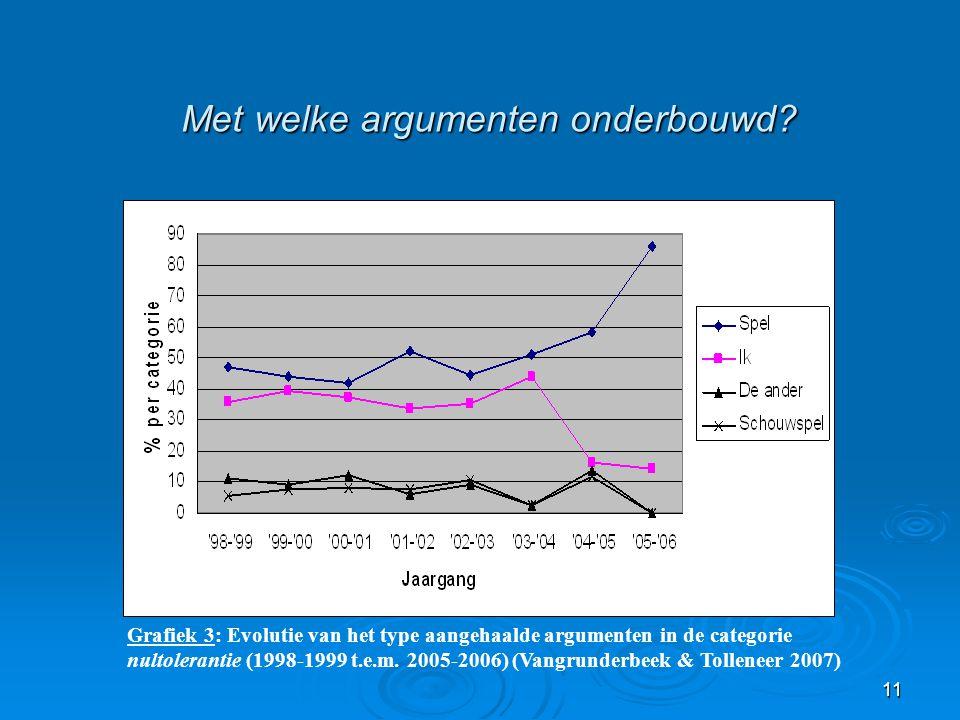 11 Met welke argumenten onderbouwd? Grafiek 3: Evolutie van het type aangehaalde argumenten in de categorie nultolerantie (1998-1999 t.e.m. 2005-2006)
