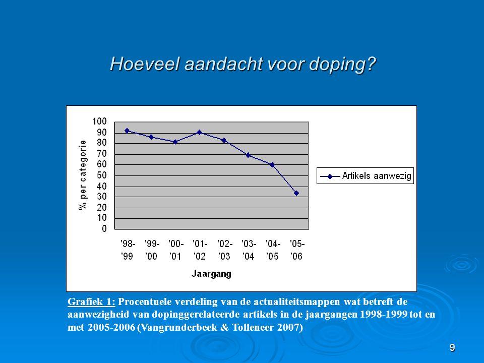 9 Hoeveel aandacht voor doping? Grafiek 1: Procentuele verdeling van de actualiteitsmappen wat betreft de aanwezigheid van dopinggerelateerde artikels