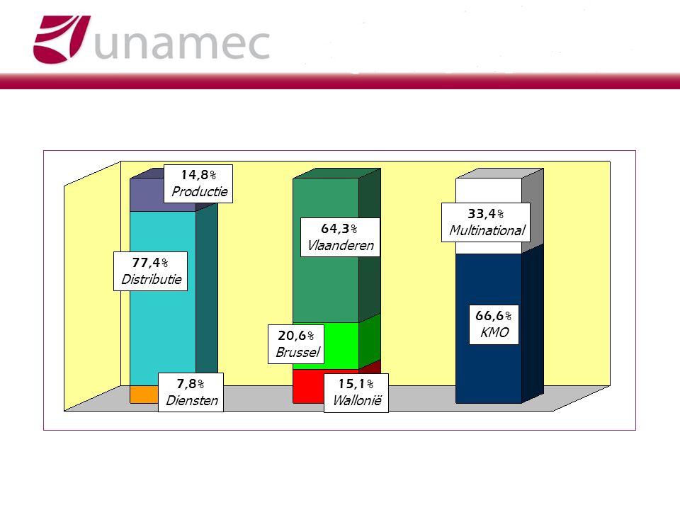 77,4 % Distributie 14,8 % Productie 7,8 % Diensten 64,3 % Vlaanderen 20,6 % Brussel 15,1 % Wallonië 66,6 % KMO 33,4 % Multinational
