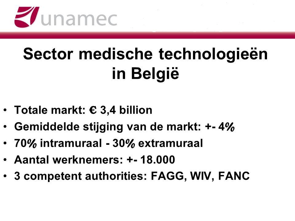Sector medische technologieën in België Totale markt: € 3,4 billion Gemiddelde stijging van de markt: +- 4 % 70 % intramuraal - 30 % extramuraal Aanta