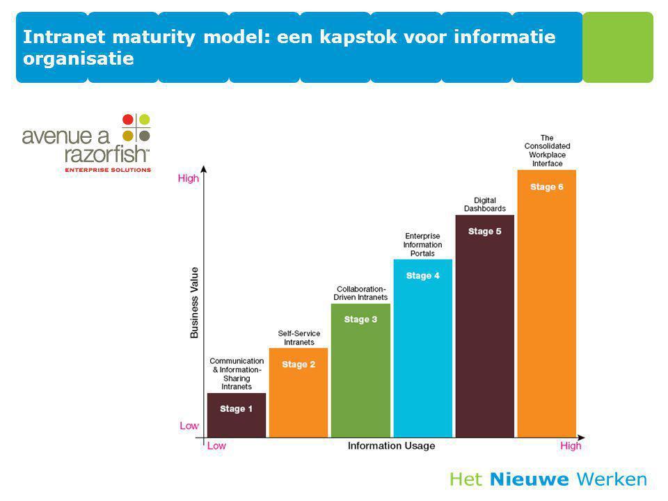 Intranet maturity model: een kapstok voor informatie organisatie 10